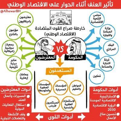 رسم بياني يوضح الأضرار الاقتصادية التي يسببها العنف